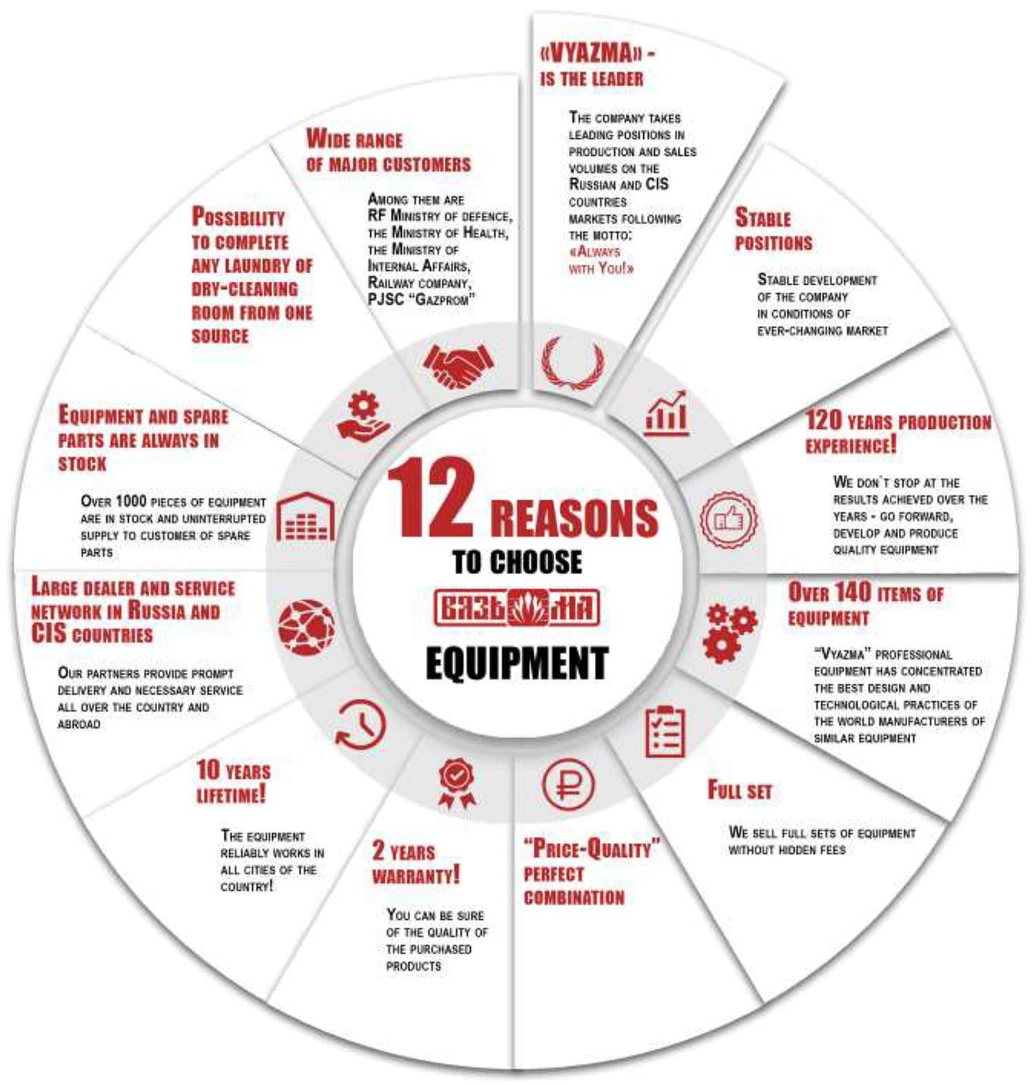 12 เหตุผลที่ควรเลือกเครื่องซักอบผ้าอุตสาหกรรม VYAZMA